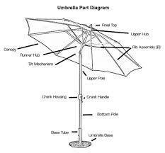 Southern Patio Umbrella Replacement Parts Accessories U0026 Service Patio World