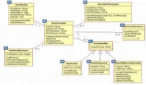 app class mobile app class diagram