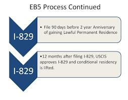 eb 5 investor green card boston immigration lawyer