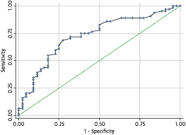 capacity diffusion capacity and mortality in patients with pulmonary