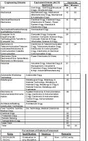 standard resume format for civil engineer freshersvoice july 2016 jobs hive