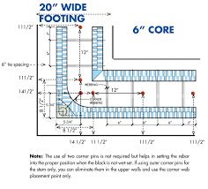 types of foundations for homes buildblock icfs building footings to applicable codes