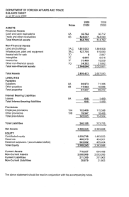 Template For Income Statement And Balance Sheet Dfat Annual Report 2008 2009 Financial Statements Income
