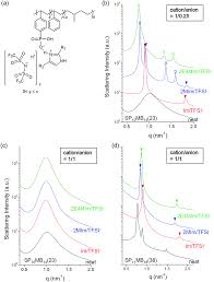 thermodynamics and phase behavior of acid tethered block