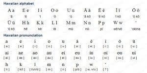 hawaiian alphabet dr odd