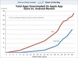 android vs iphone market android app downloads to surpass ios app downloads iphone in