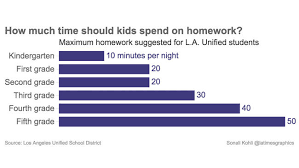 yes there is a limit to how much homework your child should do
