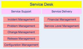 Help Desk Service Level Agreement Itil Structuring Approach Pytheas