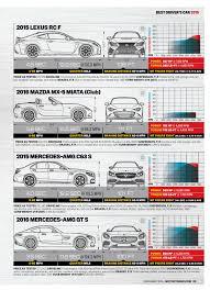 lexus rc f vs mercedes porsche 981 cayman gt4 vs corvette z06 vs cadillac ats v cts v vs