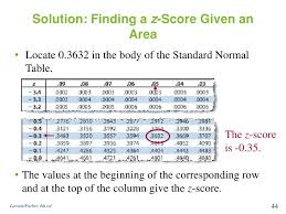 Z Score Normal Distribution Table Normal Distribution And Sampling Distribution