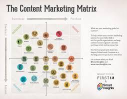 the content marketing matrix visual ly