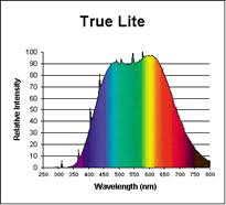 natural full spectrum lighting full spectrum light full spectrum light bulbs full spectrum lighting