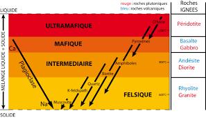 chambre magmatique d馭inition évolution chimique des magmas