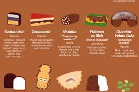 20 desserts from around the world visual ly