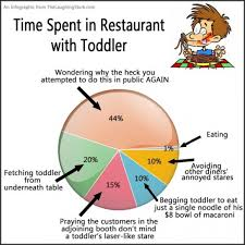 Funny Toddler Memes - infographic time spent in restaurant with toddler the laughing stork