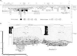 the relationship between archaeological stratigraphy and