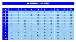 11 Multiplication Table Multiplication Table
