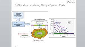 Space Design by Design Space In Quality By Design Youtube