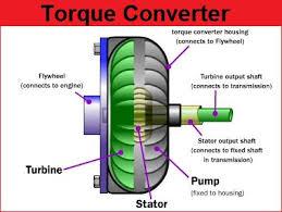 2005 honda odyssey torque converter a potência do motor rotativo transmission problems with 2005