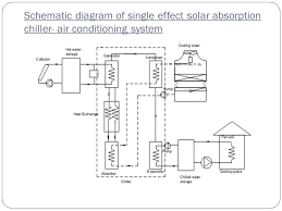 solar cooling systems ppt video online download