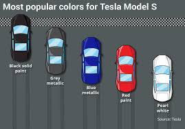 this is tesla u0027s most popular car color marketwatch