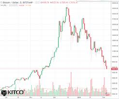 bitcoin yearly chart bitcoin daily chart alert prices at 2 5 mo low blood letting
