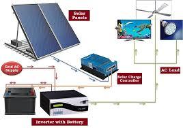 solar inverter technology transfer buy solar inverter technology