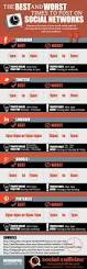 Where To Post Resume Online Best 25 Posting On Facebook Ideas On Pinterest On The Media