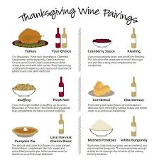 wine pairing wine wine thanksgiving and wine guide