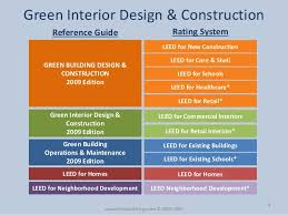 Interior Design Certification Leed Certification U0026 Leed Exam Overview By Everblue Training Institute