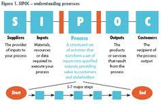Sipoc Powerpoint Template Six Sigma Powerpointpresentation Ppt Sipoc Model Ppt