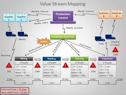 value stream mapping powerpoint template pepclo pinterest