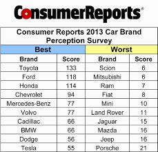 nissan sentra consumer reports consumer reports best car brands jef car wallpaper