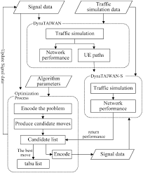traffic signal optimization with greedy randomized tabu search