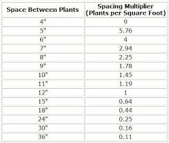 Sq Feet To Meters How To Calculate Plants Per Square Feet