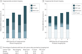 regional correlations in inappropriate cancer imaging breast
