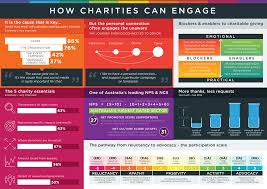 the 5 charity essentials from our australian communities trends report