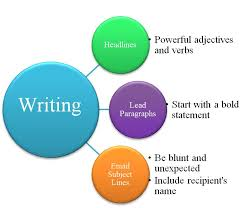 Powerful Adjectives Related Keywords Amp by Essential Email Writing Tips For Beginners Best Email Solutions