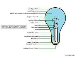 parts of a light bulb how to open a light bulb without breaking it