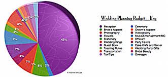 wedding flowers estimate planners a best wedding plans with wedding budget