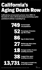 Power Of Attorney After Death by End The Death Penalty Or Speed It Up U2013 California Faces Opposing