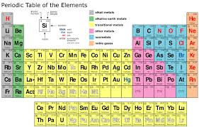 high chemistry periodic table periodic table periodic table worksheet high periodic