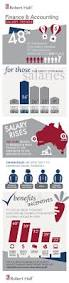 37 best salary tips images on pinterest business infographics