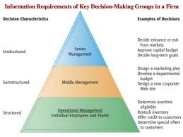 middle management examples mis u0026 decision making
