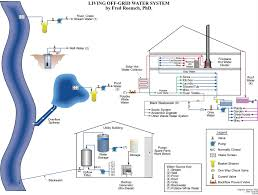 Off Grid House Plans The Off Grid Water System Diagram By Fred Roensch Living Off The
