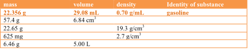 Density Table Density A Derived Unit Pathways To Chemistry