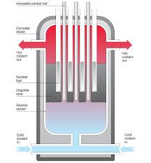 bbc gcse bitesize nuclear fission