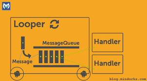 android looper understanding android looper handler and handlerthread