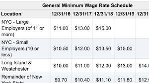 ny u0027s minimum wage to rise at year u0027s end