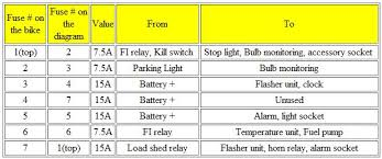 fuse capacities for a 1984 k100rs